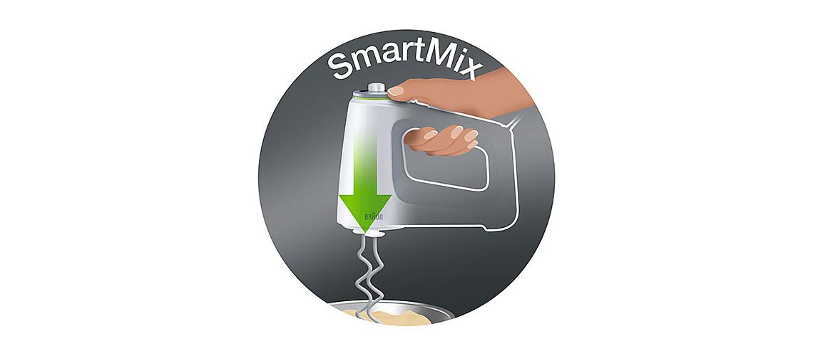 Tehnologija SmartMix  slika